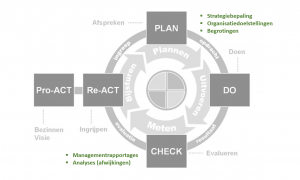 Planning & control cyclus